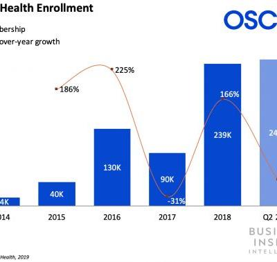 Oscar Health is pushing into six new states and 12 markets to sell insurance plans under the Affordable Care Act