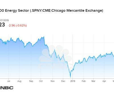 The energy sector is down 18% from its 52-week high, nears bear market territory