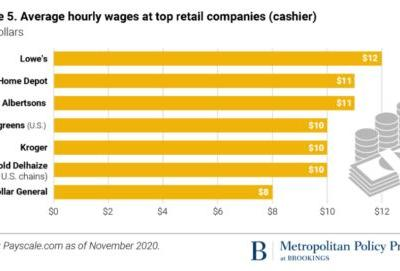 How retailers exploit Covid-19: high profits from low pay and food assistance for workers