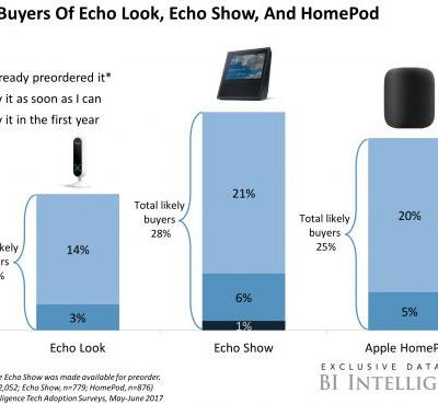 Here's how Amazon's and Apple's new smart speakers stack up with consumers