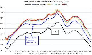 Hotel Occupancy Rate Increased Year-over-Year, 2017 will be Record Occupancy Year