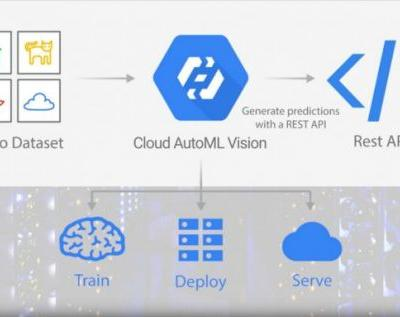 Google Cloud AutoML lets business play with AI without coding