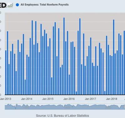 The US Economy Added 20K Jobs Last Month