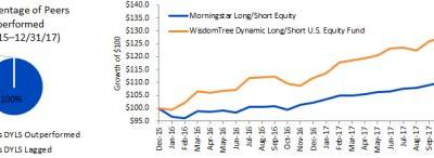 Examining The WisdomTree Dynamic Long/Short U.S. Equity Fund, Two Years In