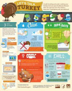 The big thaw: Your turkey needs 24 hours for every 5 pounds to thaw safely