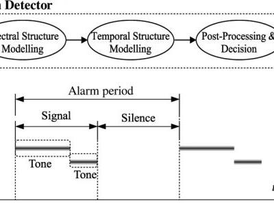 A Knowledge-Based Approach to Automatic Detection of Equipment Alarm Sounds in a Neonatal Intensive Care Unit Environment