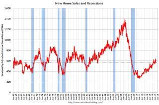 New Home Sales decrease to 569,000 Annual Rate in April