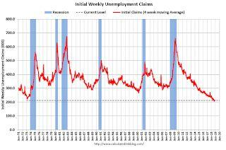 Weekly Initial Unemployment Claims decreased to 214,000