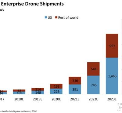 Delivery companies are embracing drone technology