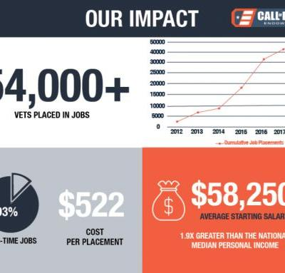 Games for Good: Call of Duty Endowment Has Now Placed More Than 54,000 Veterans in Jobs