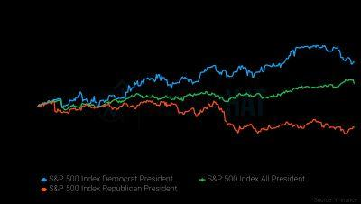 The stock market usually tumbles in the year after a Republican president is sworn in