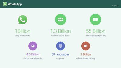 WhatsApp announces over 1 billion daily active users & other stats