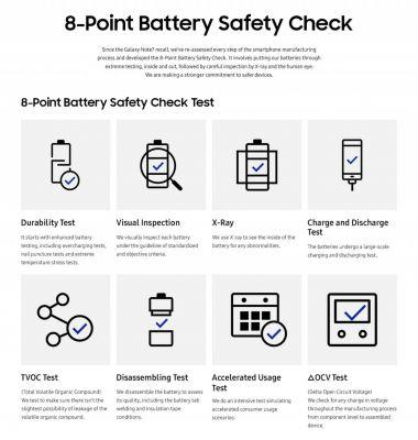 Samsung's new 8-point battery check will keep future handsets safe
