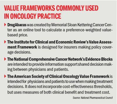 The Future of Oncology Treatment Is Value Assessment