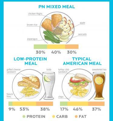 Will a high-protein diet harm your health? The real story on the risks of eating more protein