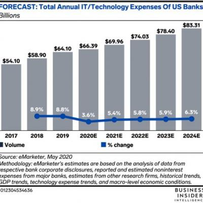 How US banks will adapt tech spend to rising digital users