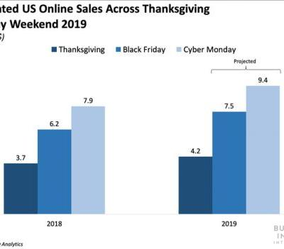 US e-commerce sales surpassed $4 billion on Thanksgiving