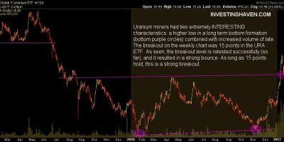The Uranium ETF Has Survived Its First Major Technical Test
