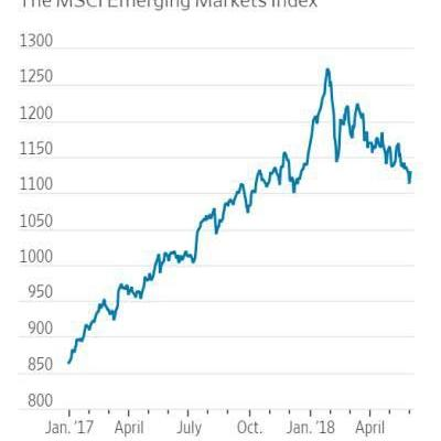 How The U.S. Dollar Is Hurting Emerging Markets Performance