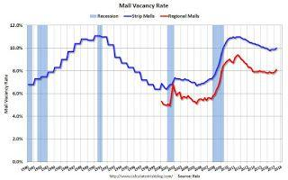 Reis: Mall Vacancy Rate increased in Q2 2017