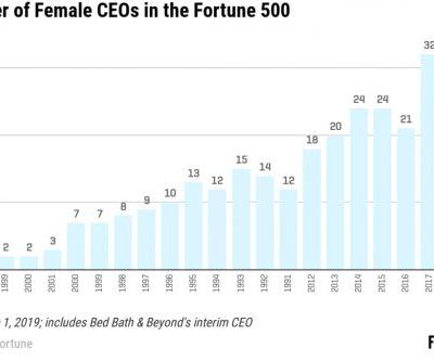 The Fortune 500 Has More Female CEOs Than Ever Before
