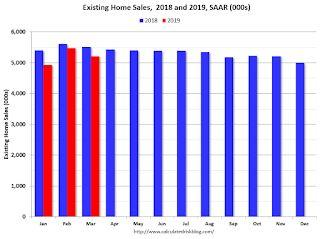 Comments on March Existing Home Sales