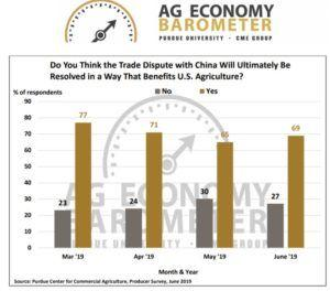 Weekend reading: What Big Ag is thinking about planting decisions and economic prospects