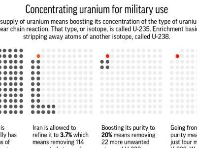 AP EXPLAINS: Science of uranium enrichment amid Iran tension