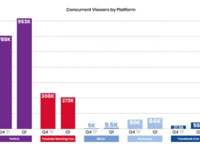 Twitch solidifies its lead with viewership up 21% in Q1, while YouTube Gaming drops