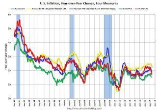 Key Measures Show Inflation mostly below 2% in May