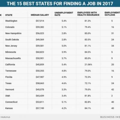 The 15 best states for job seekers in 2017