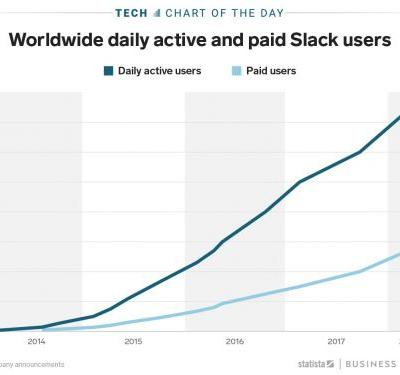 The number of daily Slack users is growing like crazy, and it doesn't show any signs of slowing