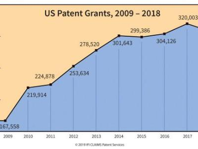 U.S. patents dip in 2018 as China's share grows