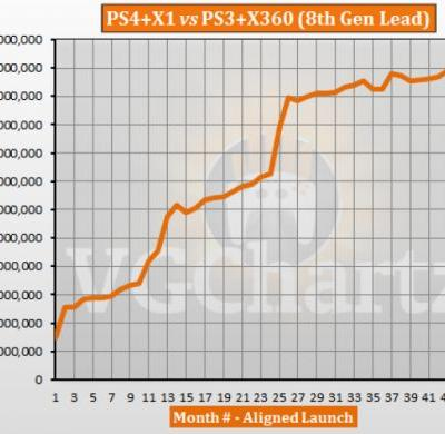PS4 and Xbox One vs PS3 and Xbox 360 - VGChartz Gap Charts - September 2017 Update