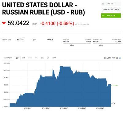The Russian ruble is climbing