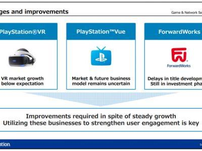 VR Market Growth Has Been Below Expectations, Sony Admits