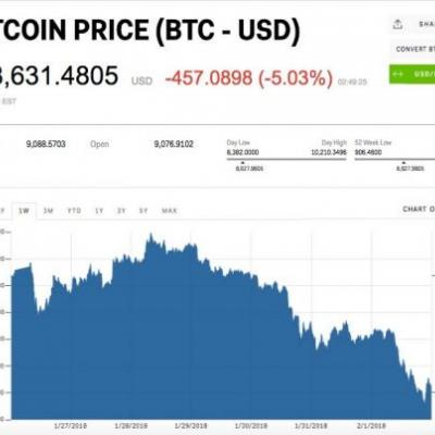 Cryptocurrencies are getting crushed, with $100 billion wiped out in 24 hours