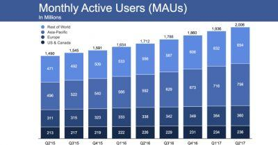 Facebook beats in Q2 with $9.32B revenue despite slower user growth