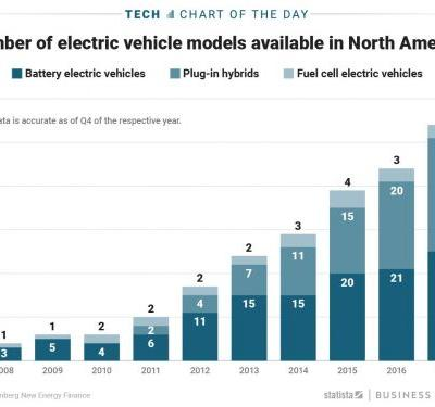 A big shift happened in the market for electric cars last year and it says a lot about the kinds of cars Americans want