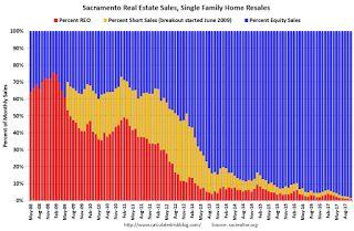 Sacramento Housing in October: Sales down 5% YoY, Active Inventory up 2% YoY
