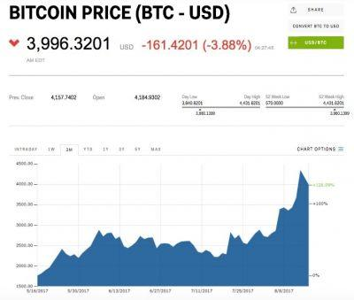 Bitcoin is drifting below $4000