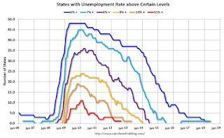 BLS: Unemployment Rates Lower in 14 states in May