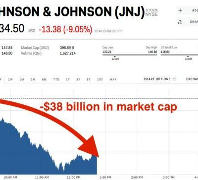 Almost $40 billion has been erased from Johnson & Johnson's market value, but JPMorgan says the selling is overdone