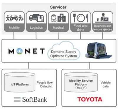 SoftBank and Toyota team up to develop services powered by self-driving vehicles