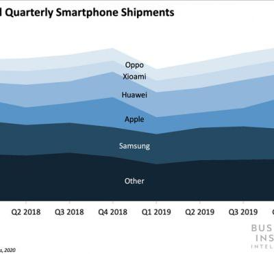 Developing chipsets in-house would make Oppo the last of the five biggest smartphone vendors to break its reliance on Qualcomm