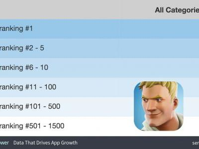 'Fortnite' is the Number One App on the App Store, Despite Limited Release
