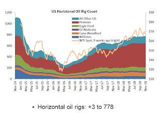 Oil Rigs Increased, Oil Prices Fall