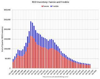 Fannie and Freddie: REO inventory declined in Q4, Down 17% Year-over-year