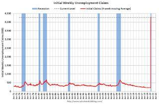 Weekly Initial Unemployment Claims decrease to 6,606,000