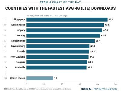 The US isn't close to having the fastest average LTE speeds - but the news isn't all bad